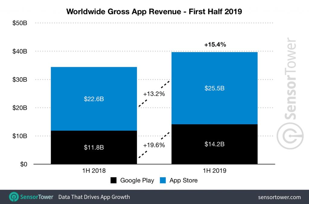 الإنفاق على تطبيقات الهواتف الذكية بلغ 39 مليار دولار خلال النصف الأول من 2019