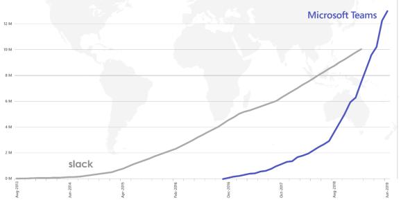 Teams من مايكروسوفت تتفوق على Slack وتصل إلى 13 مليون مستخدم نشط يومياً
