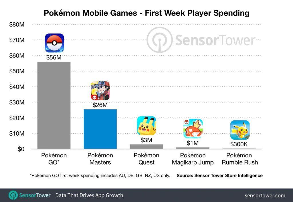 pokemon-mobile-games-first-week-revenue-1024x706