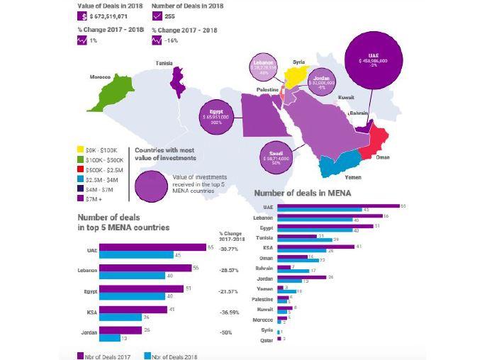 تقرير عرب نت: الإمارات في صدارة عالم الاستثمارات الرقمية في المنطقة