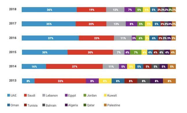 تقرير عرب نت: تزاید استعداد الشركات للعمل في منطقة الشرق الأوسط وشمال إفریقیا