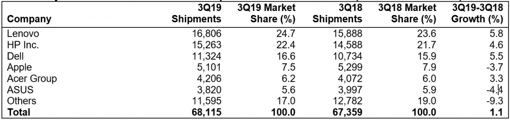 gartner-pc-shipments-q3-2019-1024x241