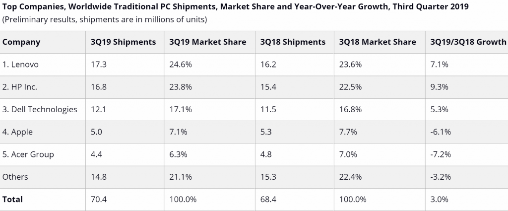 idc-pc-shipments-q3-2019-1024x425