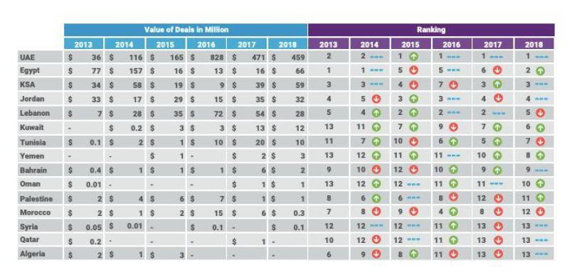 تقرير عرب نت: قطاع ریادة أعمال مزدهر في لبنان