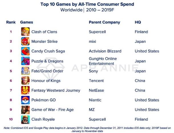 أفضل ألعاب و تطبيقات الهواتف الذكية خلال 10 سنوات