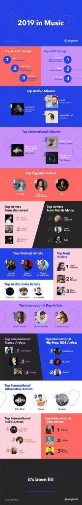 Anghami - أنغامي تصبح أول منصة تصل 10 مليار استماع في الشرق الأوسط وشمال أفريقيا