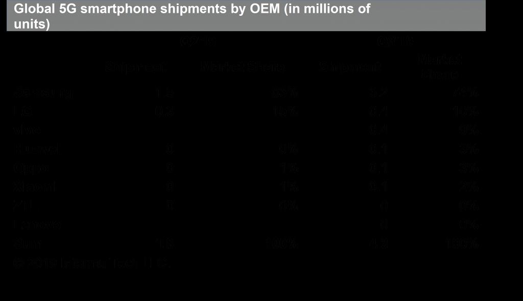 سامسونج تسطير على 74% من سوق هواتف الجيل الخامس 5G