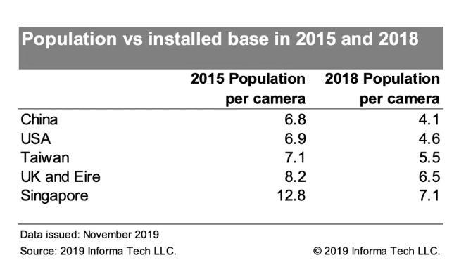 كاميرا مراقبة واحدة لكل 4 أشخاص في الولايات المتحدة (تقرير)