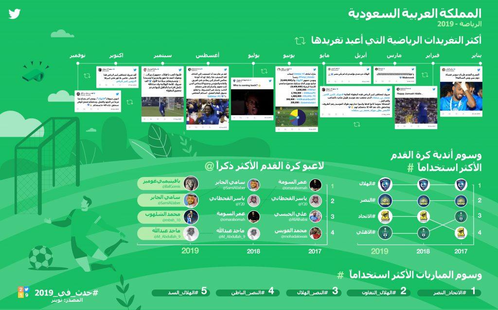 تويتر في السعودية تسلط الضوء على أبرز أحداث الرياضة في 2019