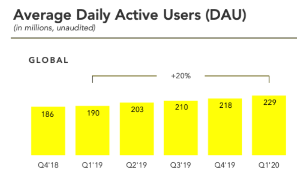 سناب شات يضيف 11 مليون مستخدم جديد في الربع الأول من 2020