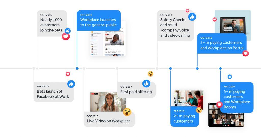 خدمة Workplace من فيس بوك تكسب مليوني مشترك جديد