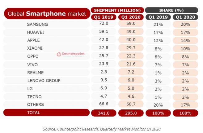 مبيعات الهواتف تتراجع 13% في ربع 2020 الأول ونمو حصة الجيل الخامس 7% - سامسونج تتصدر
