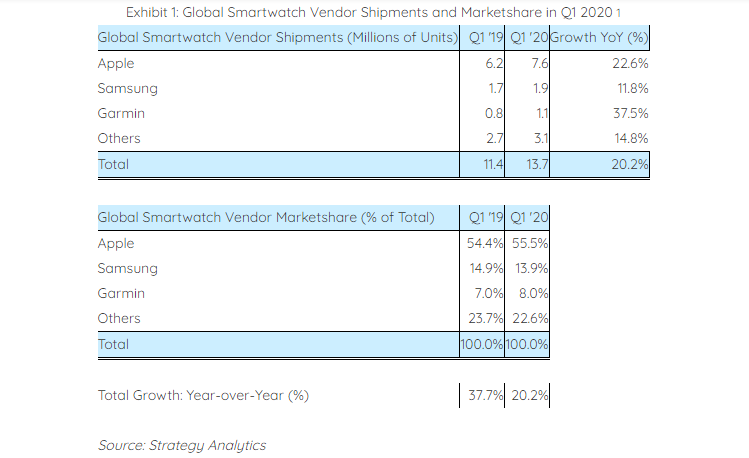 ارتفاع شحنات الساعات الذكية 20% بالرغم من أزمة كورونا Screenshot_2020-05-08-Global-Smartwatch-Shipments-Grow-20-Percent-to-14-Million-in-Q1-2020