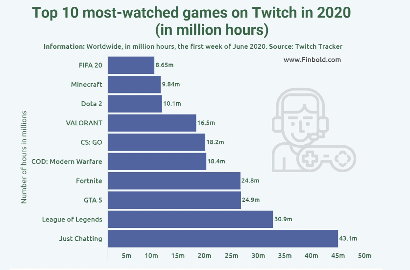الألعاب الأكثر مشاهدة على تويتش - Twitch