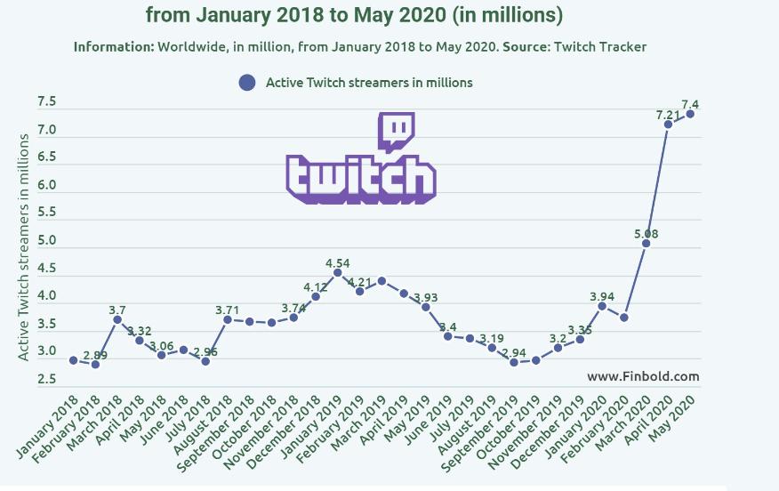 عداد تويتش يقفز 88% مع إضافة 3.5 مليون مستخدم منذ بداية العام - twitch