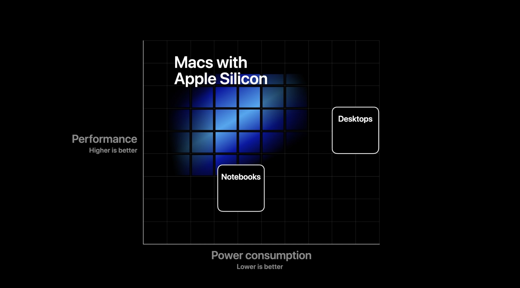 2020 WWDC: الإستغناء عن رقاقات إنتل بأجهزة ماك واستبدالها بـ Apple Silicon