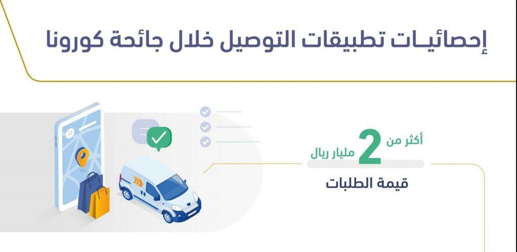 هيئة الاتصالات في المملكة العربية السعودية تكشف تخطي قيمة الطلبات عبر تطبيقات التوصيل لملياري ريال