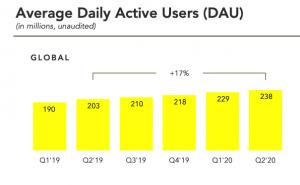سناب شات تضيف 9 مليون مستخدم نشط يوميًا في الربع الأخير