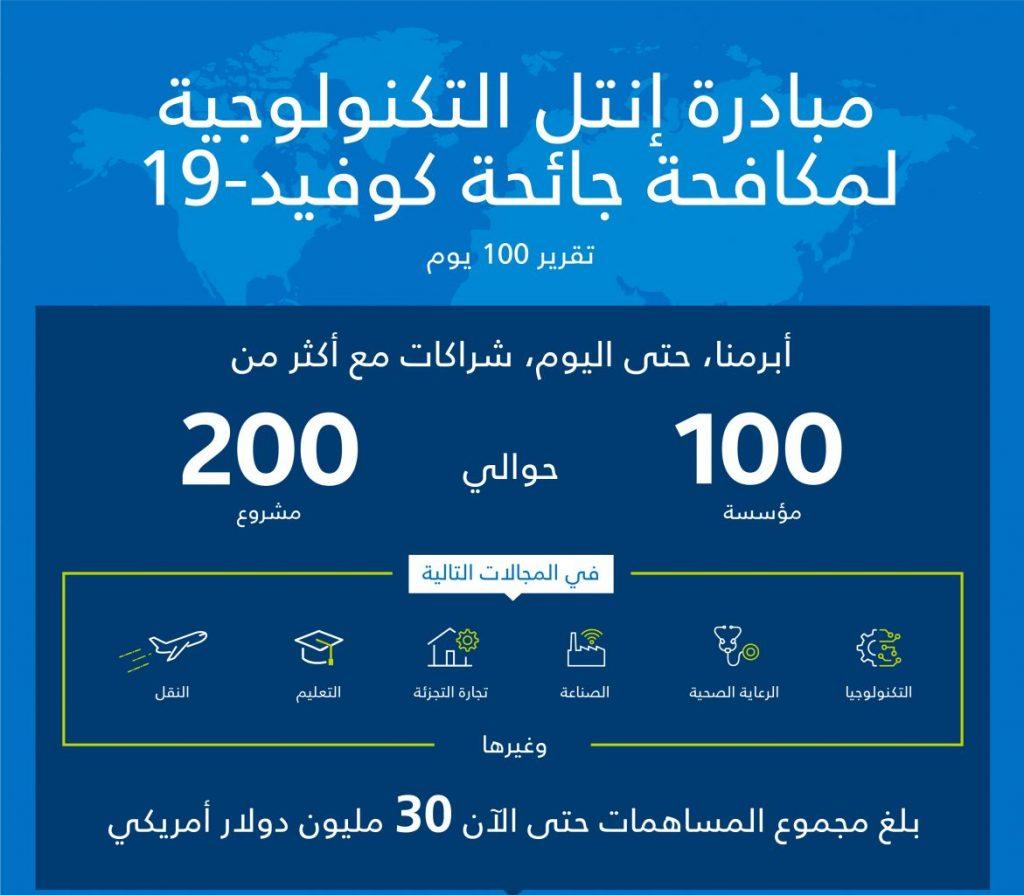 مبادرة إنتل التكنولوجية لمكافحة كوفيد-19 تضيف شراكات مع أكثر من 100 شركة لإطلاق 200 مشروع