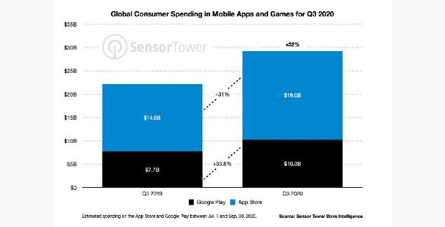 """متجر آبل """"App Store"""" يحقق ضعفي إيرادات جوجل بلاي خلال الربع الثالث 2020 (تقرير)"""