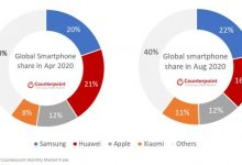 سامسونج تعود لصدارة مبيعات الهواتف الذكية مع تراجع هواوي واستقرار آبل