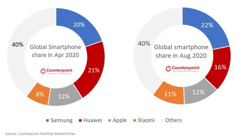 سامسونج تعود لصدارة مبيعات الهواتف الذكية مع تراجع هواوي واستقرار آبل ونمو شاومي - Samsung - Huawei - Apple - Xiaomi Market Share