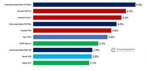 جالكسي نوت 20 ألترا يتصدر قائمة أكثر هواتف الجيل الخامس مبيعًا الفترة الماضية - 5G best selling smartphones