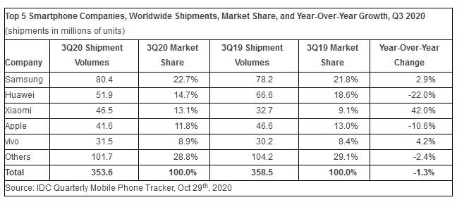 سامسونج في صدارة مبيعات الهواتف الذكية وشاومي تتغلب على آبل