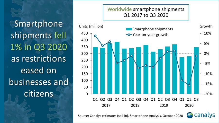 آيفون 11 بصدارة أكثر 10 هواتف مبيعًا في العالم وسامسونج وشامي تستوليان على البقية