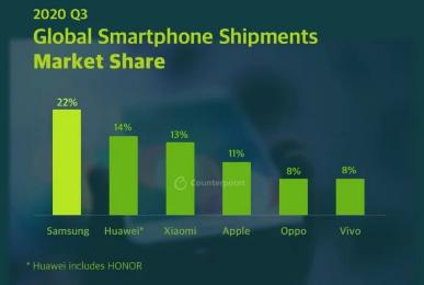 سامسونج تحقق مبيعات هواتف قياسية خلال الربع الثالث 2020