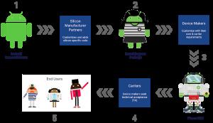 جوجل وكوالكوم تتعاونان لإتاحة أربعة تحديثات أندرويد رئيسية للهواتف