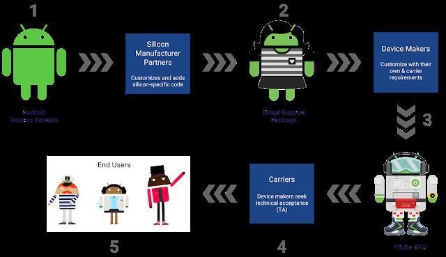 جوجل و كوالكوم تتعاونان لإتاحة أربعة تحديثات أندرويد رئيسية للهواتف
