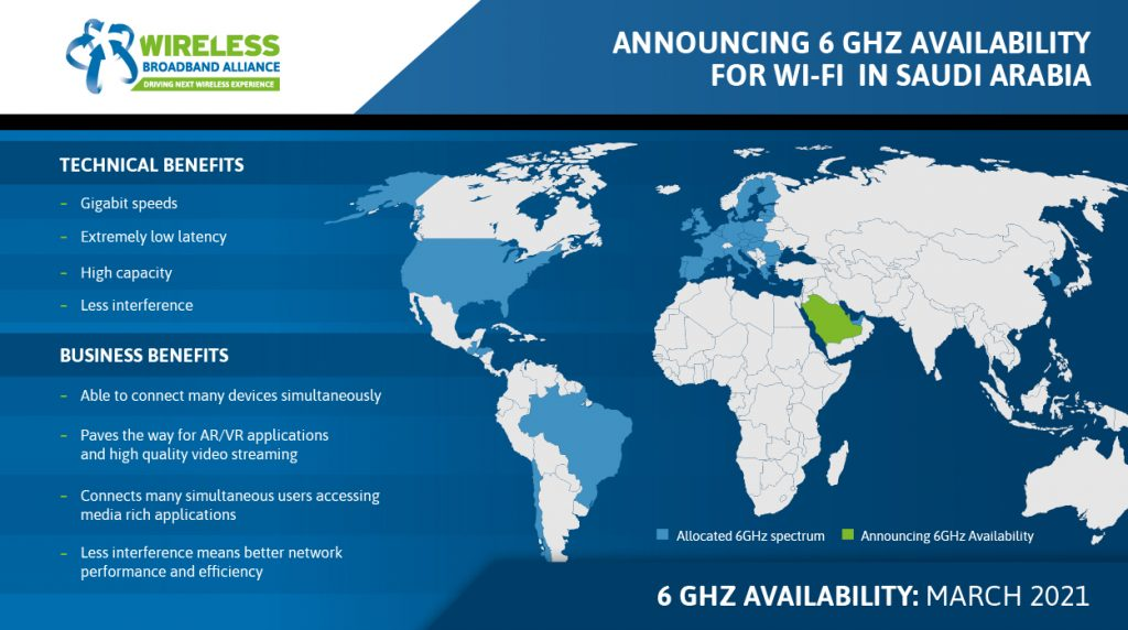 هيئة الاتصالات السعودية تُطلق نطاق 6 جيجاهرتز كاملًا للجيل الجديد من شبكات الواي فاي