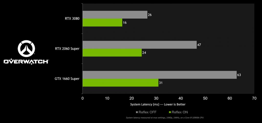 تقنية NVIDIA Reflex مع لعبة Overwatch