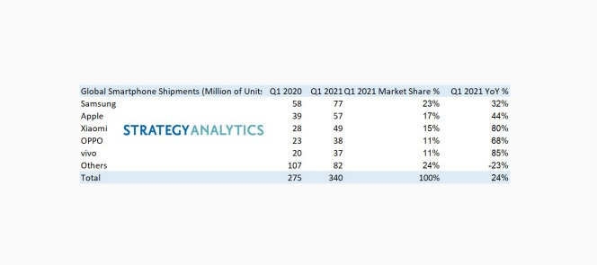مبيعات الهواتف الذكية تقفز 24% في الربع الأول من 2021