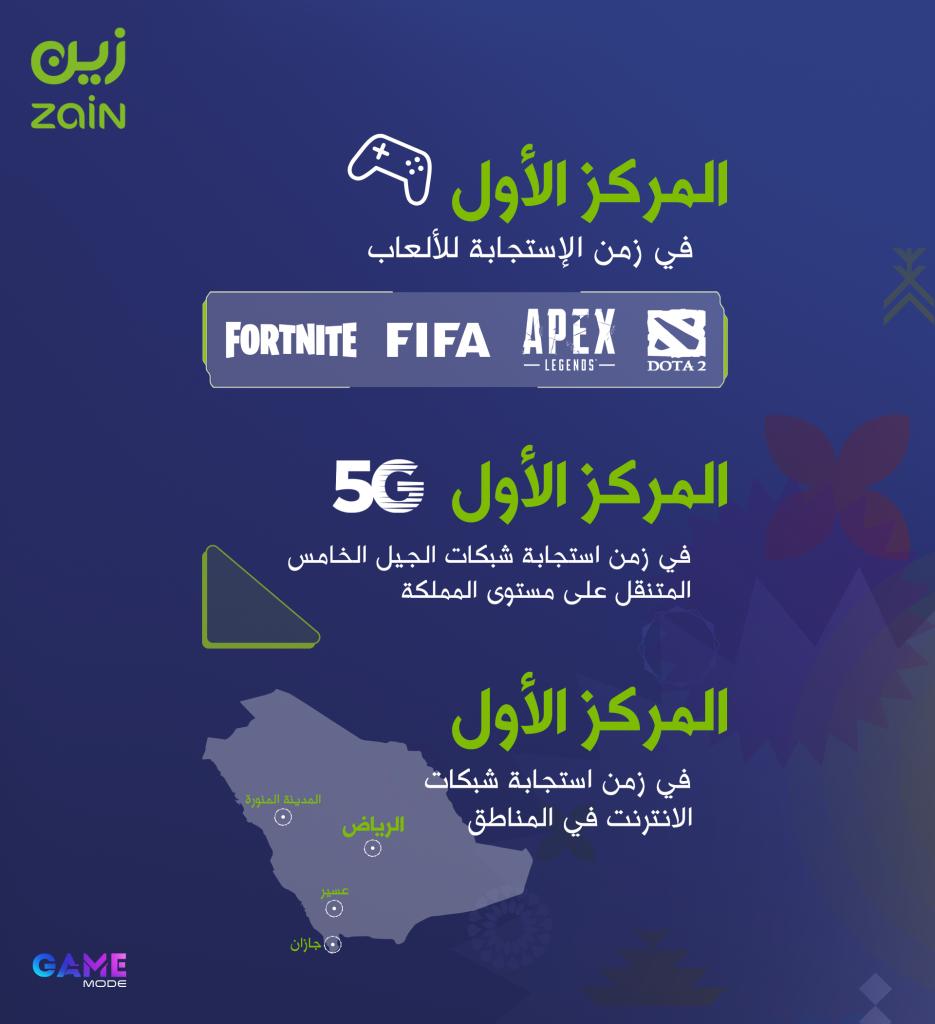 زين السعودية الأسرع في زمن الاستجابة لـ 4 من أشهر الألعاب الإلكترونية