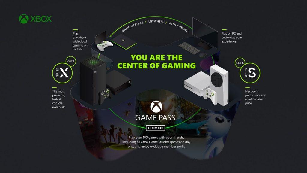 مايكروسوفت تعمل على جلب خدمة Game Pass إلى أجهزة التلفاز الذكي