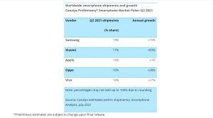 شاومي تتخطي آبل وتحصل على المركز الثاني كأكثر الشركات بيعًا للهواتف الذكية