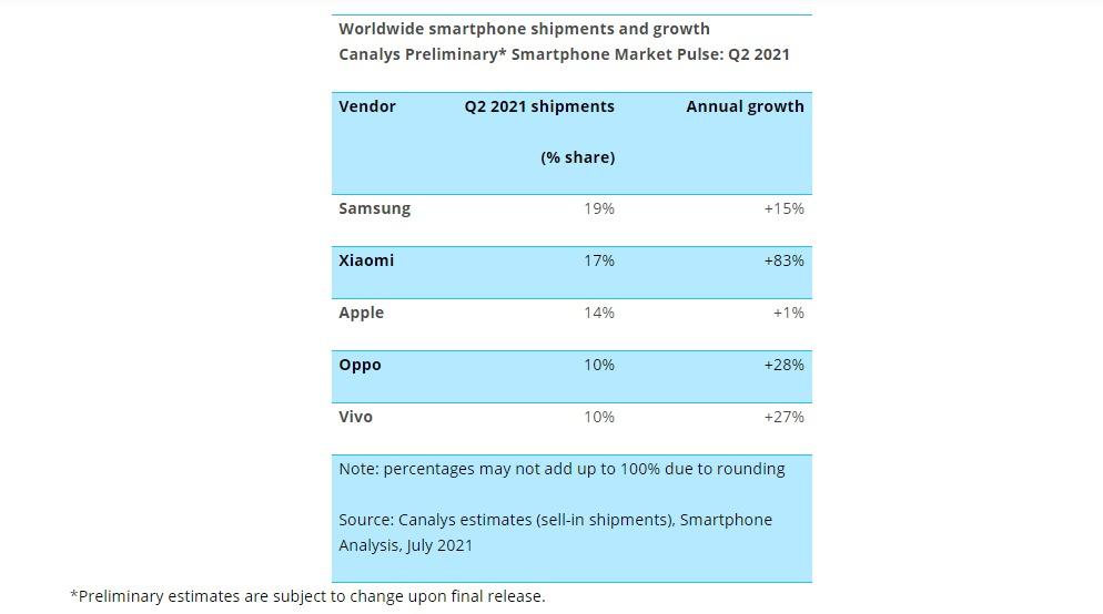 شاومي تتخطي آبل وتصبح ثاني أكثر الشركات بيعًا للهواتف الذكية