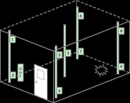 أجهزة تنقية الهواء من دايسون تتحدى معيار معدل إنتاج الهواء النقي