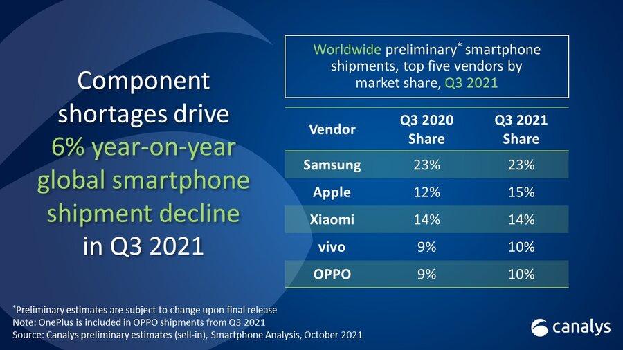 تراجع شحنات الهواتف الذكية 6% بسبب ضعف إنتاج مكوناتها وخاصة رقاقات المعالجة thumbnail